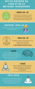 histoire de la méthode yogasophro